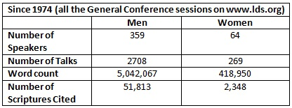 2013 12 02 word count gc talks male female