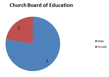 2013 12 11 church board of education