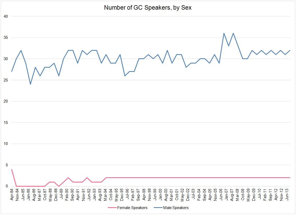 number of GC speakers by sex