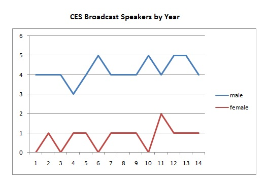 2014 05 08 CES broadcast speakers by year take two